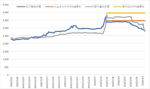 建設 株価 前田