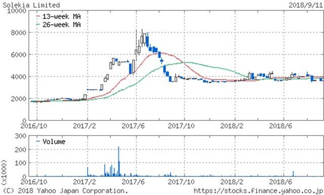 ブルドック ソース 株価